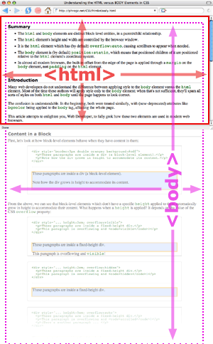 Understanding the HTML versus BODY Element in CSS