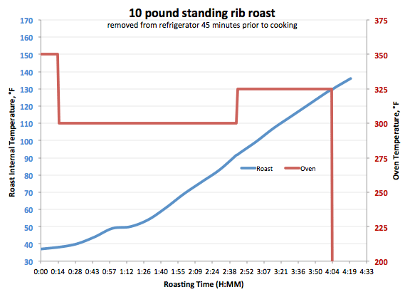 graph of roast temperature over time, with roughly 0.5°F/minute linear slope